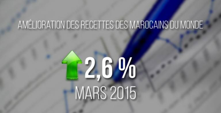 The revenues of Moroccan expatriates increase in the first quarter of 2015